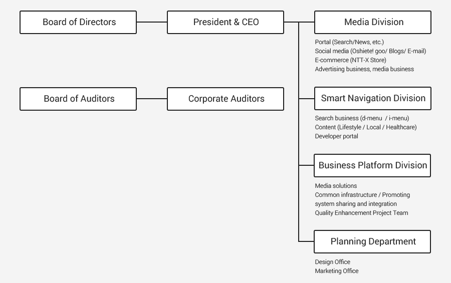 Organization chart / Services provided
