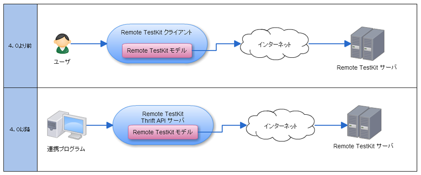 Remote TestKit Thrift APIとは
