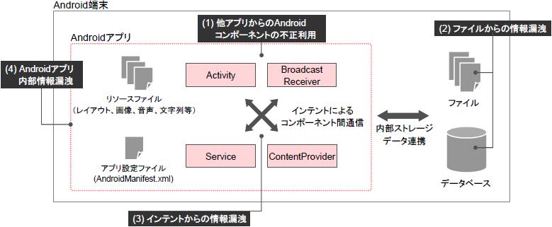 Androidアプリ実装におけるセキュリティ 1 Androidコンポーネント編 Knowledge Note
